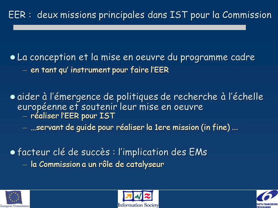 EER : deux missions principales dans IST pour la Commission La conception et la mise en oeuvre du programme cadre La conception et la mise en oeuvre du programme cadre – en tant qu instrument pour faire lEER aider à lémergence de politiques de recherche à léchelle européenne et soutenir leur mise en oeuvre aider à lémergence de politiques de recherche à léchelle européenne et soutenir leur mise en oeuvre – réaliser lEER pour IST – …servant de guide pour réaliser la 1ere mission (in fine)...