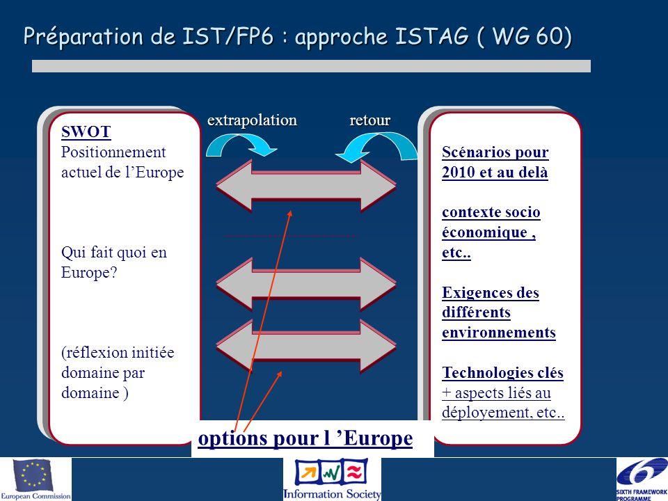 Préparation de IST/FP6 : approche ISTAG ( WG 60) Scénarios pour 2010 et au delà contexte socio économique, etc.. Exigences des différents environnemen