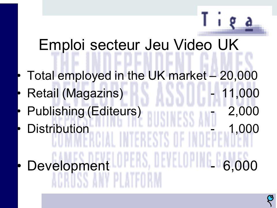 Emploi secteur Jeu Video UK Total employed in the UK market – 20,000 Retail (Magazins) - 11,000 Publishing (Editeurs)- 2,000 Distribution- 1,000 Devel