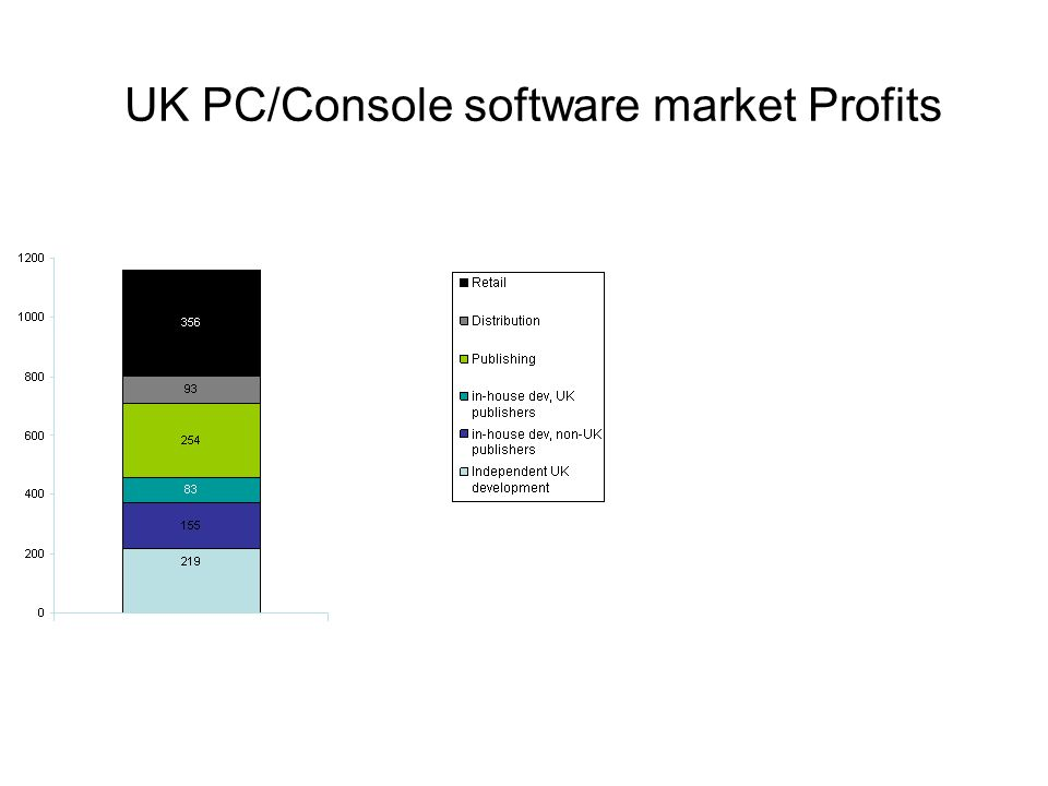 UK PC/Console software market Profits
