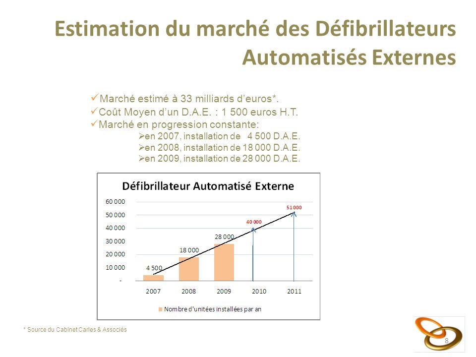8 8 Marché estimé à 33 milliards deuros*. Coût Moyen dun D.A.E. : 1 500 euros H.T. Marché en progression constante: en 2007, installation de 4 500 D.A