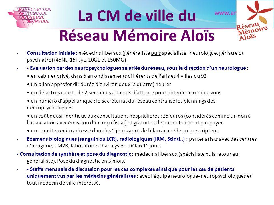 La CM de ville du Réseau Mémoire Aloïs -Consultation initiale : médecins libéraux (généraliste puis spécialiste : neurologue, gériatre ou psychiatre)