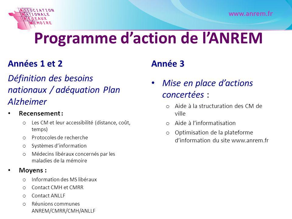 Programme daction de lANREM Années 1 et 2 Définition des besoins nationaux / adéquation Plan Alzheimer Recensement : o Les CM et leur accessibilité (d