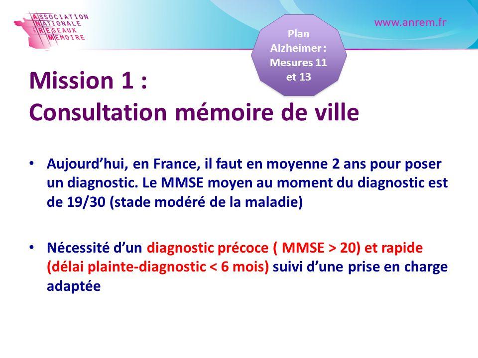 Mission 1 : Consultation mémoire de ville Aujourdhui, en France, il faut en moyenne 2 ans pour poser un diagnostic. Le MMSE moyen au moment du diagnos