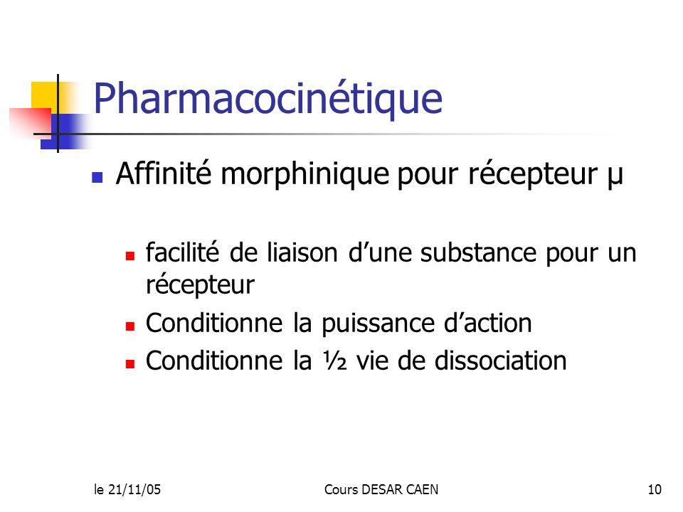 le 21/11/05Cours DESAR CAEN10 Pharmacocinétique Affinité morphinique pour récepteur µ facilité de liaison dune substance pour un récepteur Conditionne