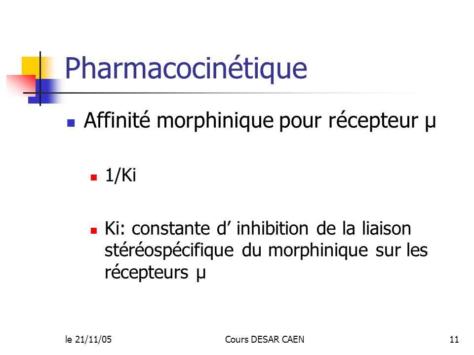 le 21/11/05Cours DESAR CAEN11 Pharmacocinétique Affinité morphinique pour récepteur µ 1/Ki Ki: constante d inhibition de la liaison stéréospécifique d