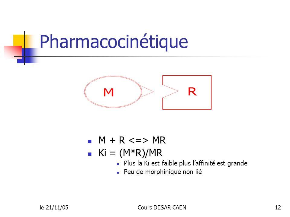 le 21/11/05Cours DESAR CAEN12 Pharmacocinétique M + R MR Ki = (M*R)/MR Plus la Ki est faible plus laffinité est grande Peu de morphinique non lié