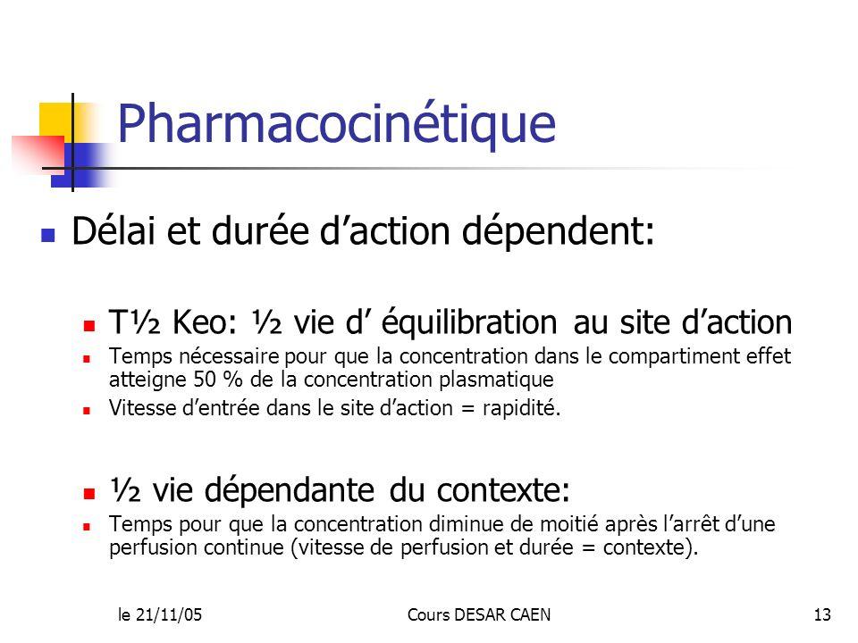le 21/11/05Cours DESAR CAEN13 Pharmacocinétique Délai et durée daction dépendent: T½ Keo: ½ vie d équilibration au site daction Temps nécessaire pour