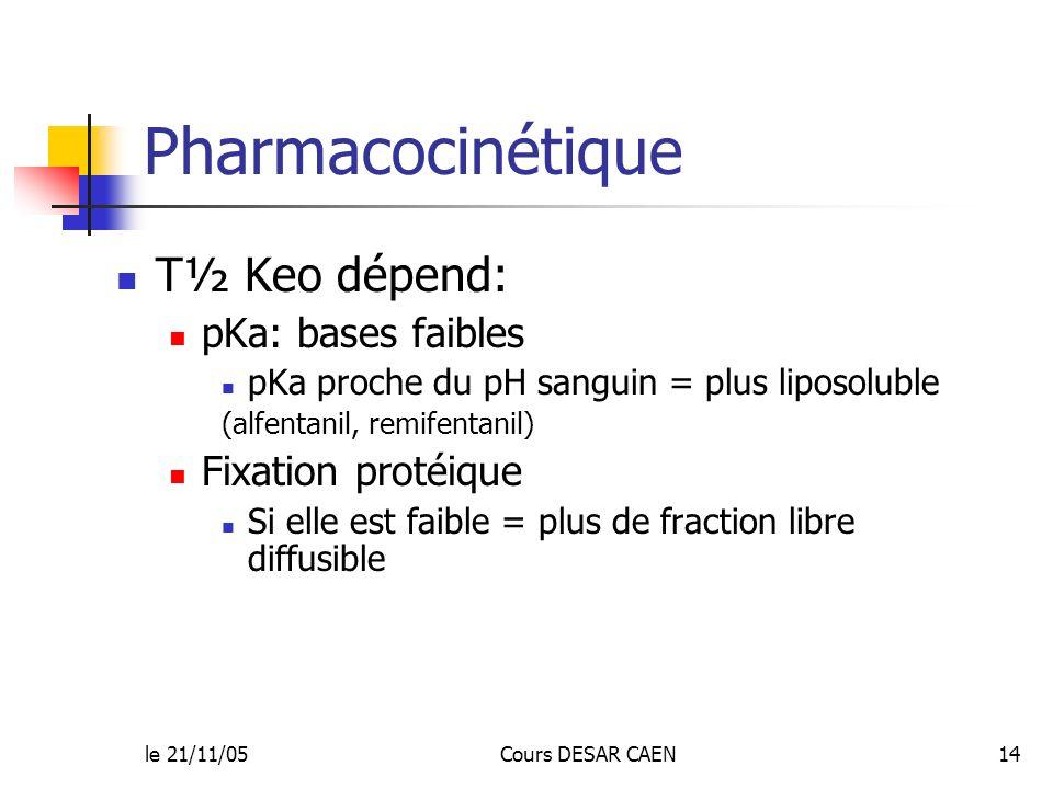 le 21/11/05Cours DESAR CAEN14 Pharmacocinétique T½ Keo dépend: pKa: bases faibles pKa proche du pH sanguin = plus liposoluble (alfentanil, remifentani