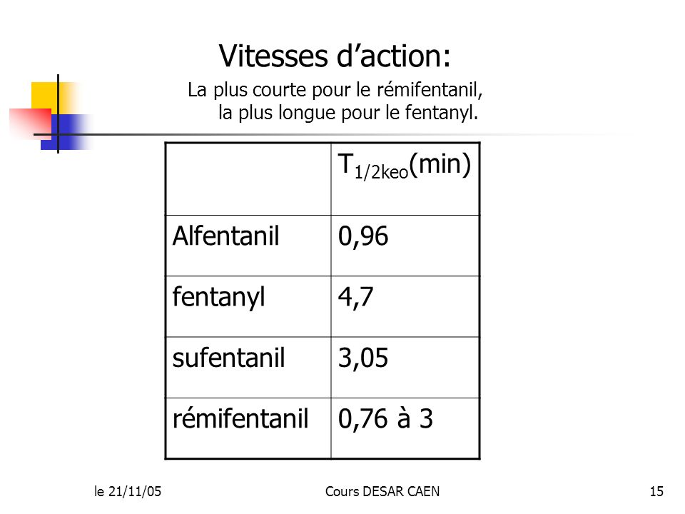 le 21/11/05Cours DESAR CAEN15 Vitesses daction: La plus courte pour le rémifentanil, la plus longue pour le fentanyl. T 1/2keo (min) Alfentanil0,96 fe