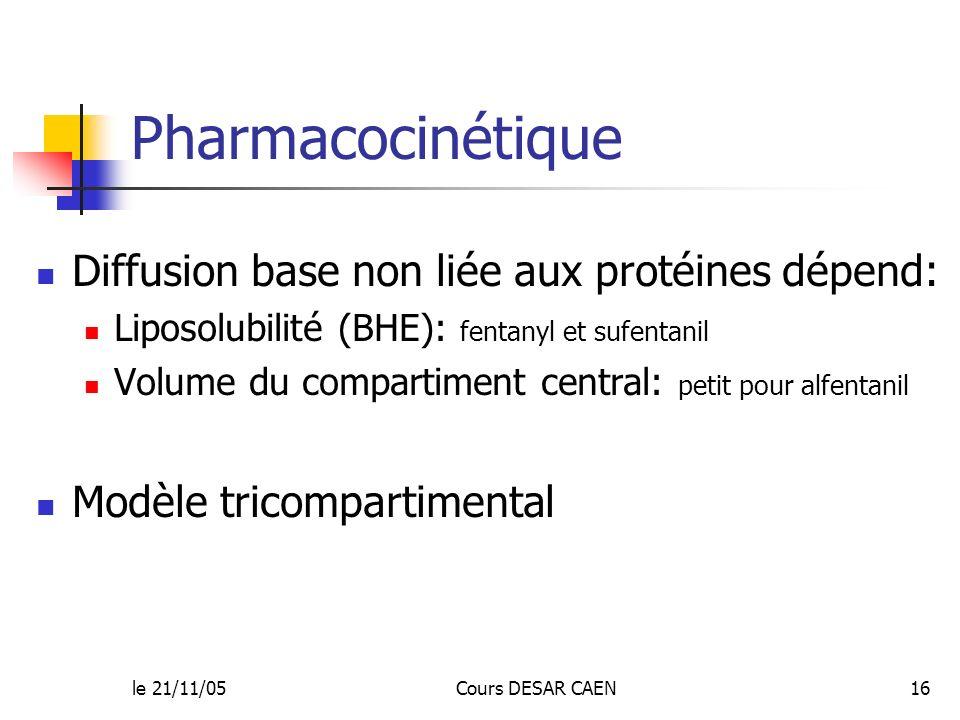 le 21/11/05Cours DESAR CAEN16 Pharmacocinétique Diffusion base non liée aux protéines dépend: Liposolubilité (BHE): fentanyl et sufentanil Volume du c
