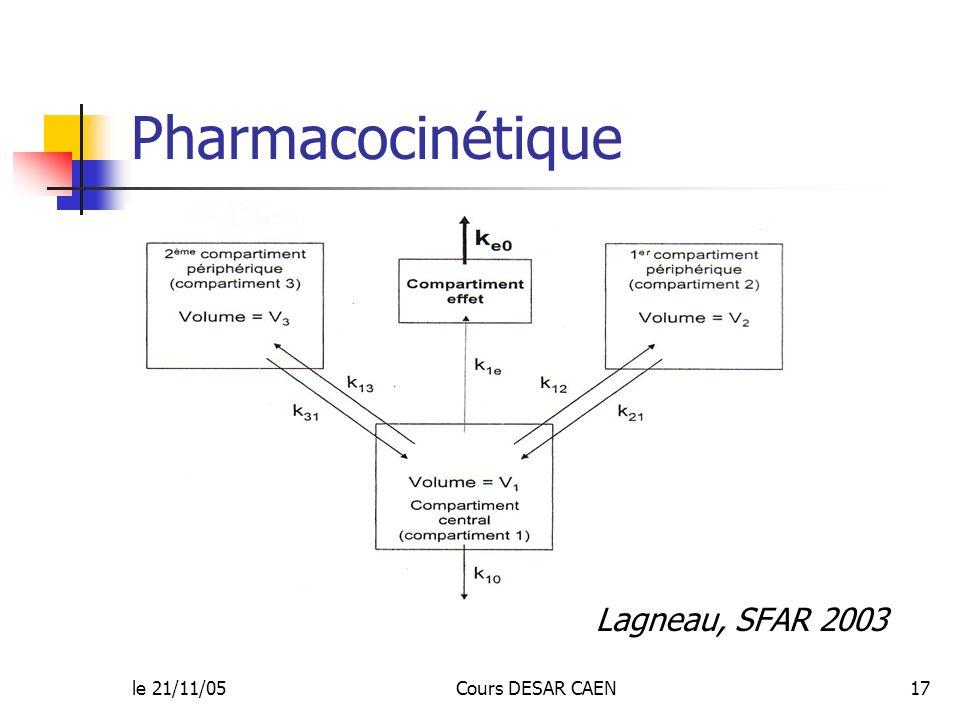 le 21/11/05Cours DESAR CAEN17 Pharmacocinétique Lagneau, SFAR 2003