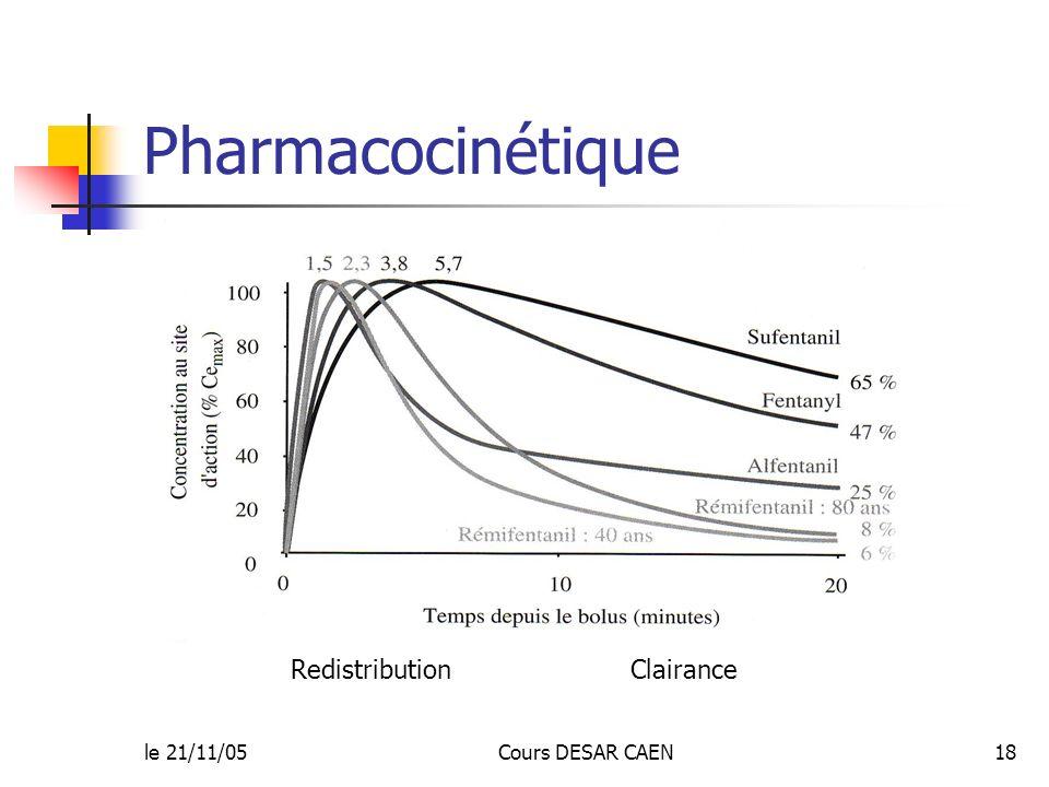 le 21/11/05Cours DESAR CAEN18 Pharmacocinétique Redistribution Clairance