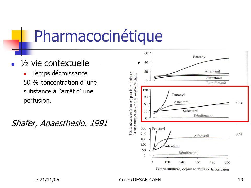 le 21/11/05Cours DESAR CAEN19 Pharmacocinétique ½ vie contextuelle Temps décroissance 50 % concentration d une substance à larrêt d une perfusion. Sha