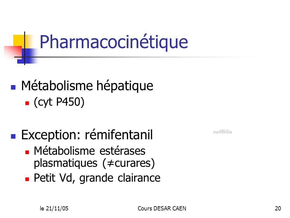 le 21/11/05Cours DESAR CAEN20 Pharmacocinétique Métabolisme hépatique (cyt P450) Exception: rémifentanil Métabolisme estérases plasmatiques (curares)
