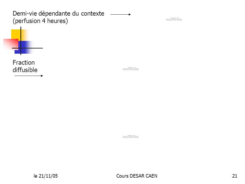 le 21/11/05Cours DESAR CAEN21 Demi-vie dépendante du contexte (perfusion 4 heures) Fraction diffusible