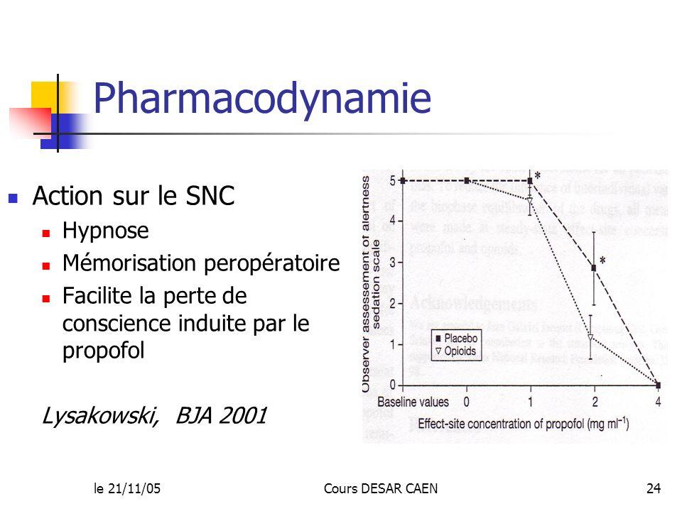 le 21/11/05Cours DESAR CAEN24 Pharmacodynamie Action sur le SNC Hypnose Mémorisation peropératoire Facilite la perte de conscience induite par le prop
