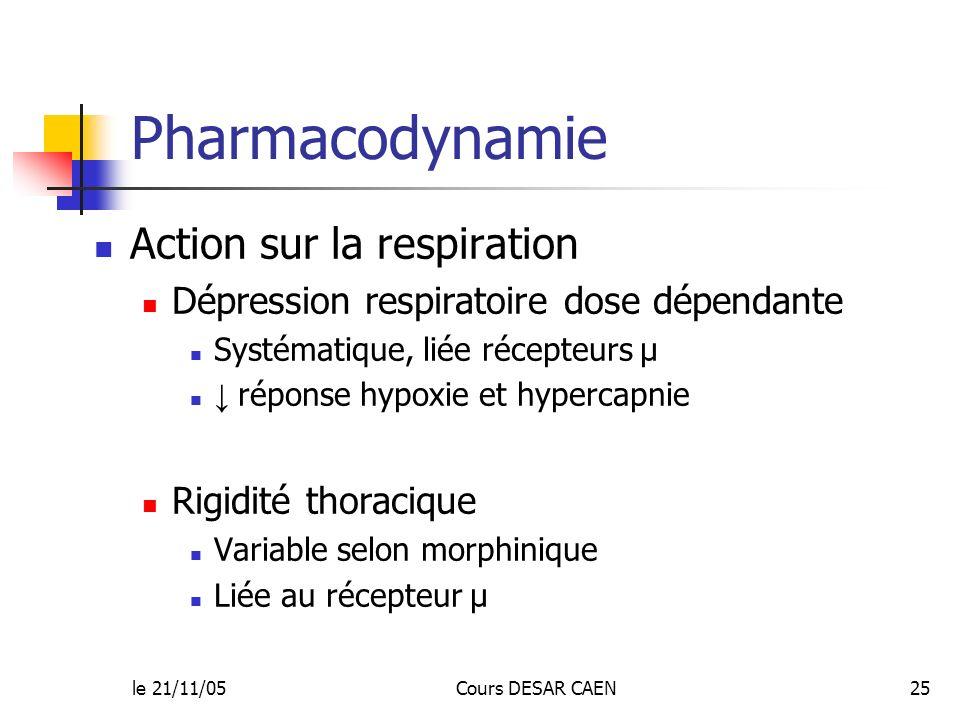 le 21/11/05Cours DESAR CAEN25 Pharmacodynamie Action sur la respiration Dépression respiratoire dose dépendante Systématique, liée récepteurs µ répons