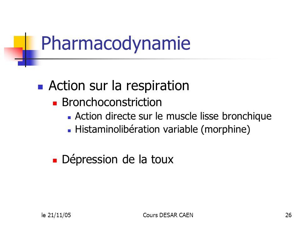 le 21/11/05Cours DESAR CAEN26 Pharmacodynamie Action sur la respiration Bronchoconstriction Action directe sur le muscle lisse bronchique Histaminolib