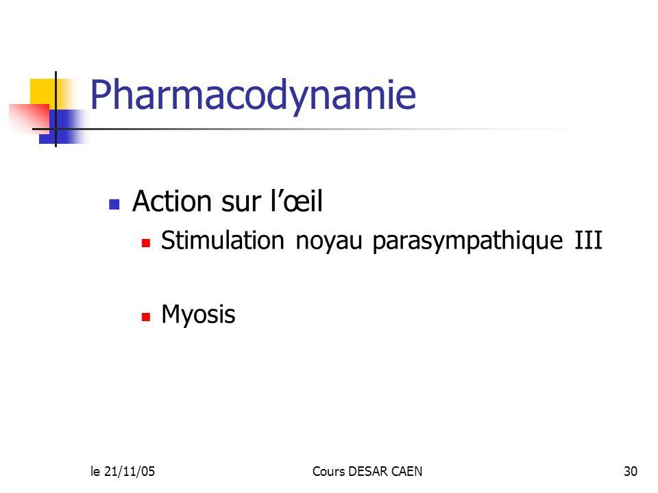 le 21/11/05Cours DESAR CAEN30 Pharmacodynamie Action sur lœil Stimulation noyau parasympathique III Myosis