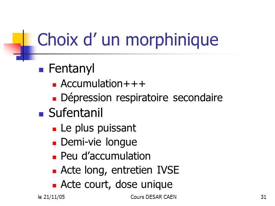 le 21/11/05Cours DESAR CAEN31 Choix d un morphinique Fentanyl Accumulation+++ Dépression respiratoire secondaire Sufentanil Le plus puissant Demi-vie