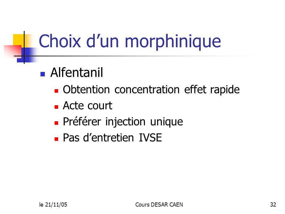 le 21/11/05Cours DESAR CAEN32 Choix dun morphinique Alfentanil Obtention concentration effet rapide Acte court Préférer injection unique Pas dentretie