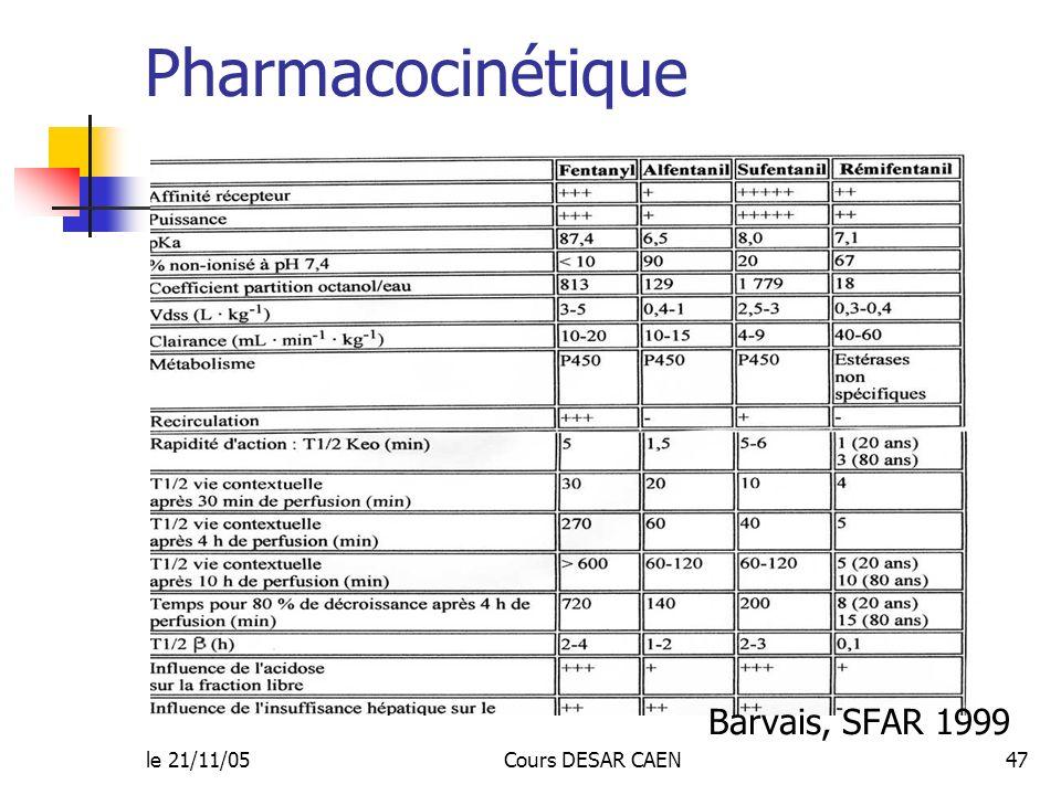 le 21/11/05Cours DESAR CAEN47 Pharmacocinétique Barvais, SFAR 1999