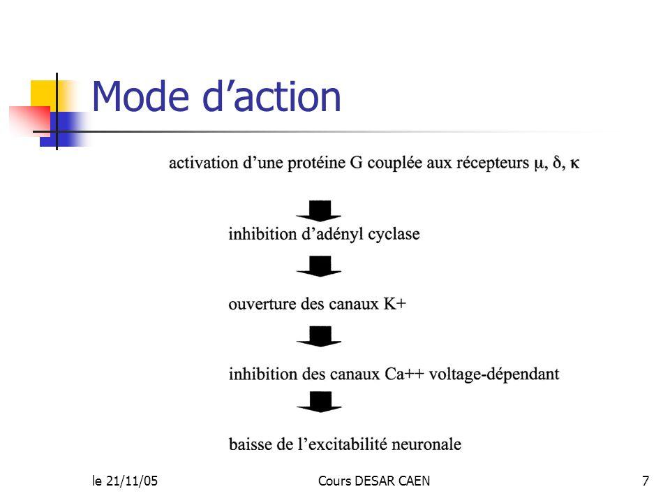 le 21/11/05Cours DESAR CAEN7 Mode daction