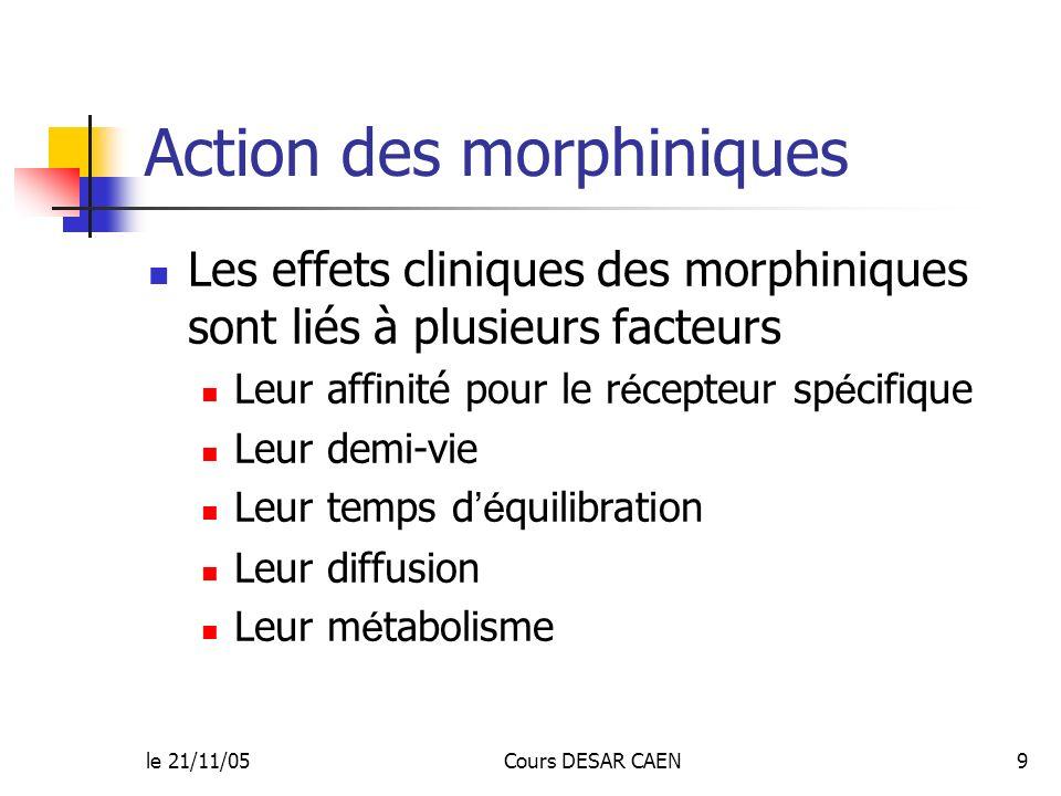 le 21/11/05Cours DESAR CAEN9 Action des morphiniques Les effets cliniques des morphiniques sont liés à plusieurs facteurs Leur affinité pour le r é ce