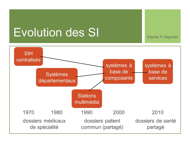 Evolution des SI SIH centralisés Systèmes départementaux Stations multimédia systèmes à base de composants systèmes à base de services 197019801990200