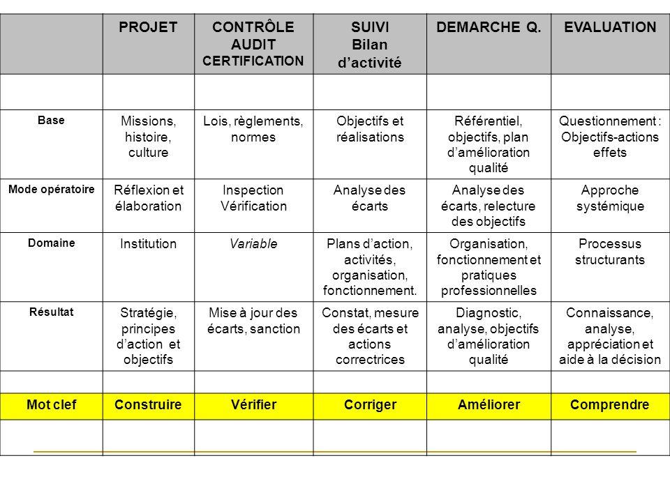 PROJETCONTRÔLE AUDIT CERTIFICATION SUIVI Bilan dactivité DEMARCHE Q.EVALUATION Base Missions, histoire, culture Lois, règlements, normes Objectifs et