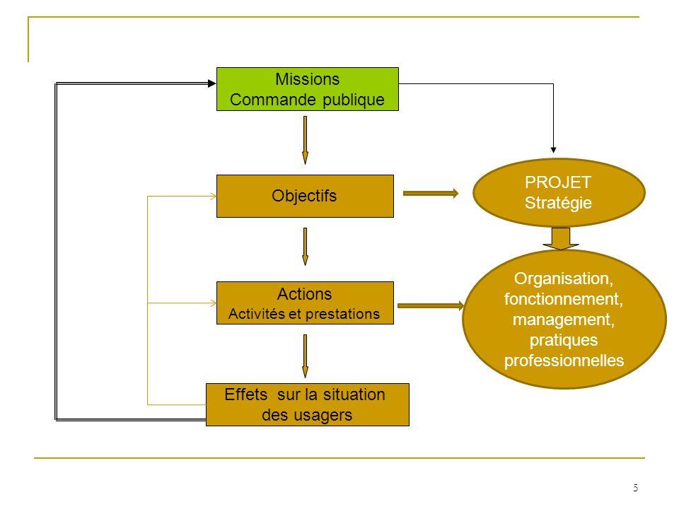 5 Missions Commande publique Objectifs Actions Activités et prestations Effets sur la situation des usagers PROJET Stratégie Organisation, fonctionnem