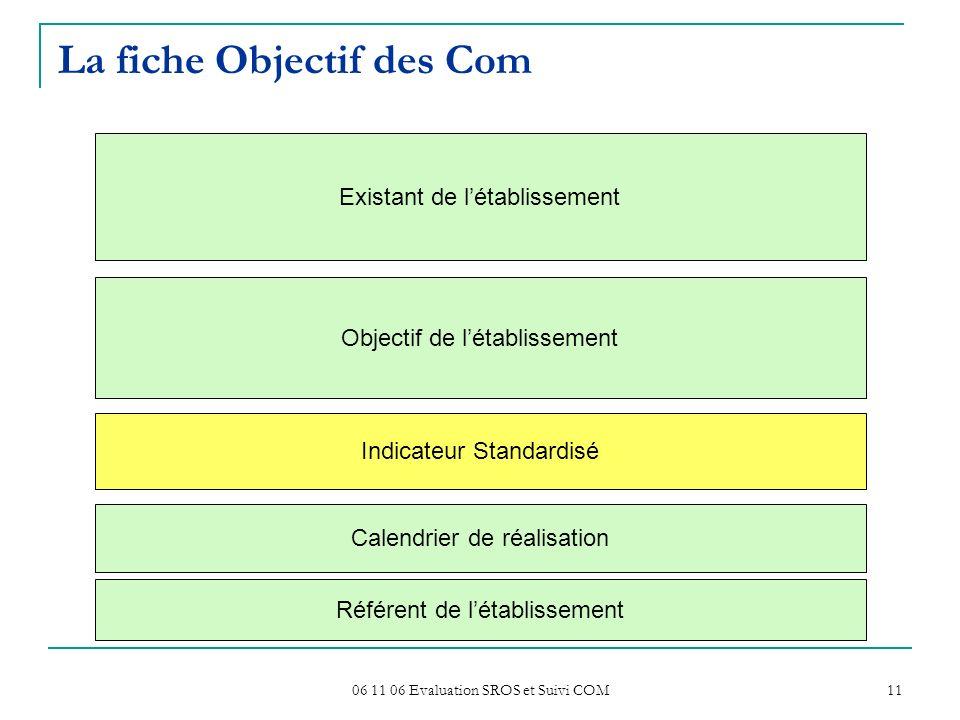 06 11 06 Evaluation SROS et Suivi COM 11 La fiche Objectif des Com Existant de létablissement Objectif de létablissement Indicateur Standardisé Calendrier de réalisation Référent de létablissement