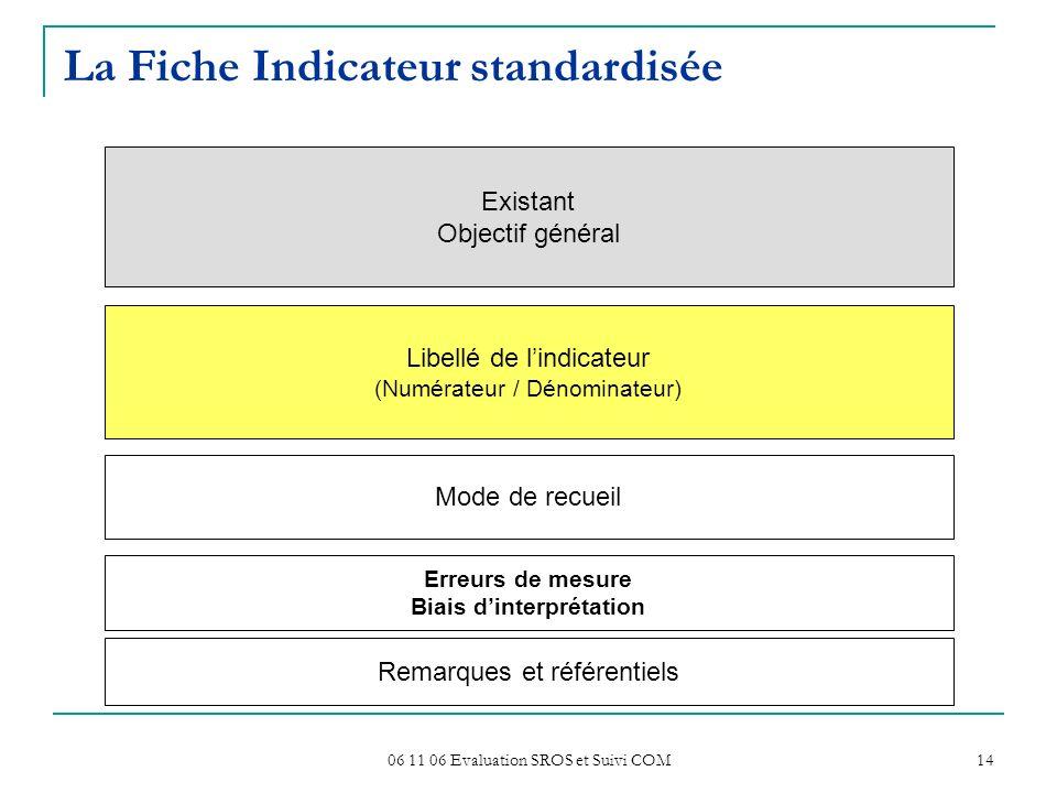 06 11 06 Evaluation SROS et Suivi COM 14 La Fiche Indicateur standardisée Existant Objectif général Libellé de lindicateur (Numérateur / Dénominateur)