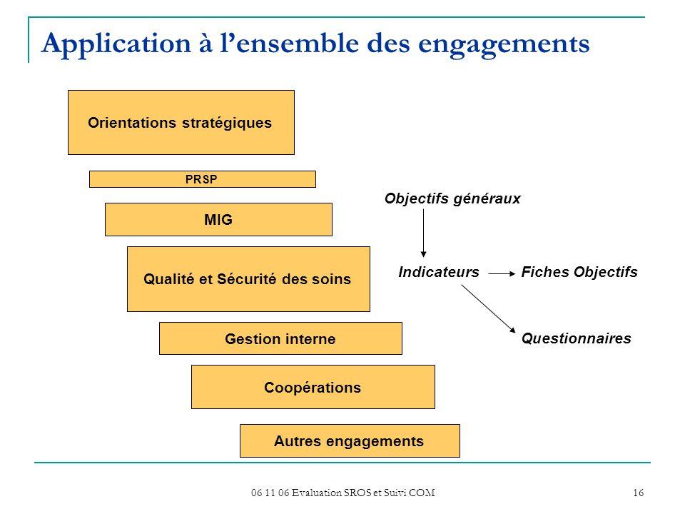 06 11 06 Evaluation SROS et Suivi COM 16 Application à lensemble des engagements Objectifs généraux IndicateursFiches Objectifs Questionnaires Orienta