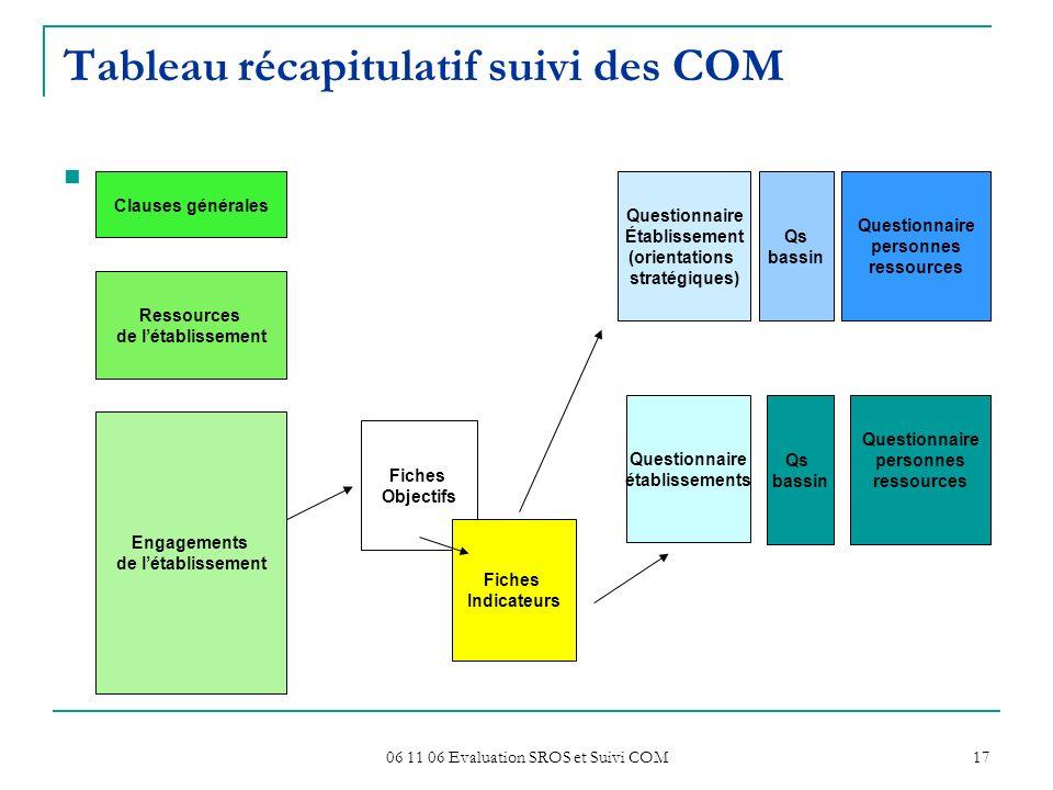 06 11 06 Evaluation SROS et Suivi COM 17 Tableau récapitulatif suivi des COM. Clauses générales Ressources de létablissement Engagements de létablisse