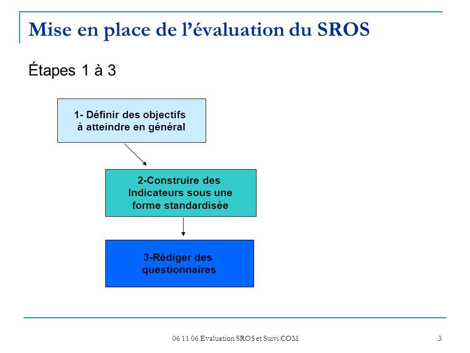 06 11 06 Evaluation SROS et Suivi COM 3 Mise en place de lévaluation du SROS Étapes 1 à 3 1- Définir des objectifs à atteindre en général 2-Construire des Indicateurs sous une forme standardisée 3-Rédiger des questionnaires