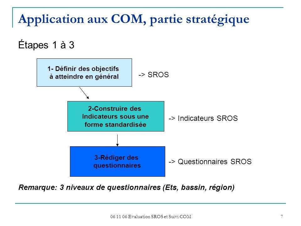 06 11 06 Evaluation SROS et Suivi COM 7 Application aux COM, partie stratégique Étapes 1 à 3 -> SROS -> Indicateurs SROS -> Questionnaires SROS Remarq
