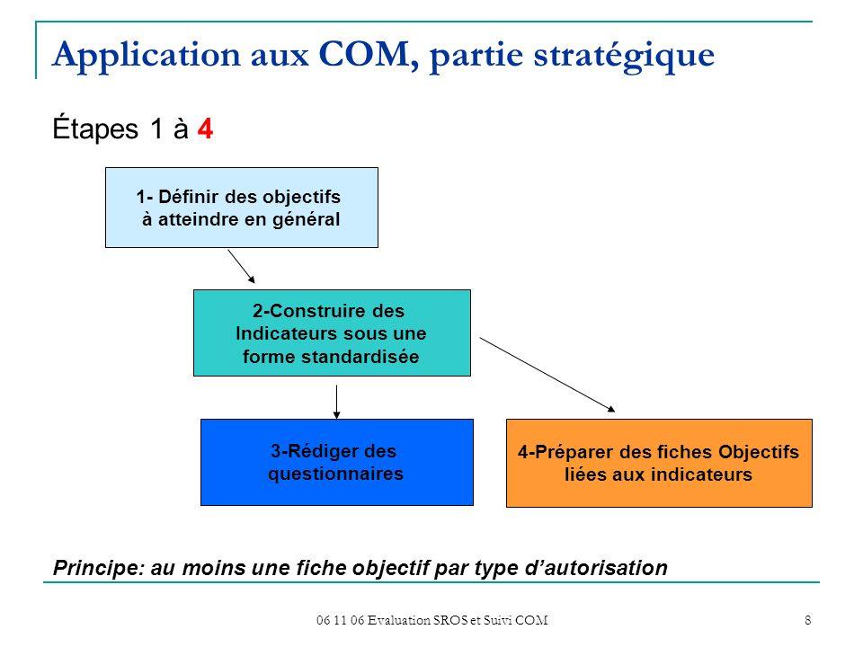 06 11 06 Evaluation SROS et Suivi COM 8 Application aux COM, partie stratégique Étapes 1 à 4 Principe: au moins une fiche objectif par type dautorisat