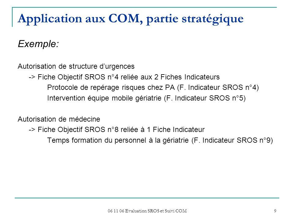 06 11 06 Evaluation SROS et Suivi COM 9 Application aux COM, partie stratégique Exemple: Autorisation de structure durgences -> Fiche Objectif SROS n°4 reliée aux 2 Fiches Indicateurs Protocole de repérage risques chez PA (F.