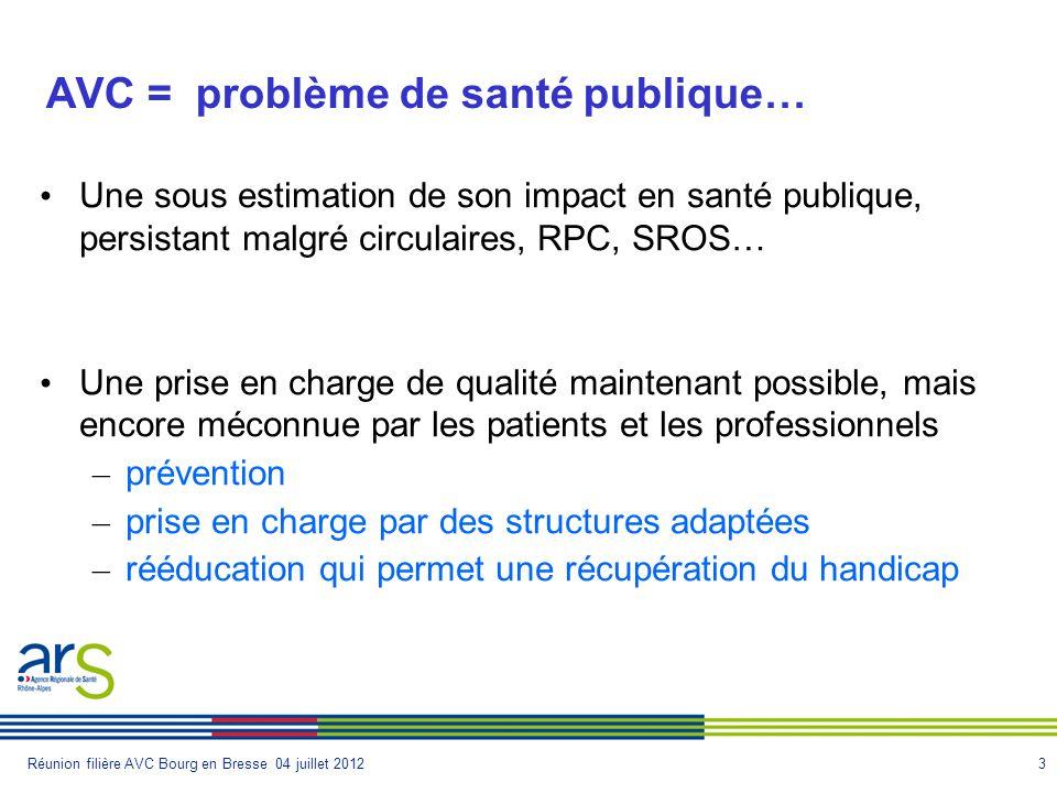 3Réunion filière AVC Bourg en Bresse 04 juillet 2012 AVC = problème de santé publique… Une sous estimation de son impact en santé publique, persistant