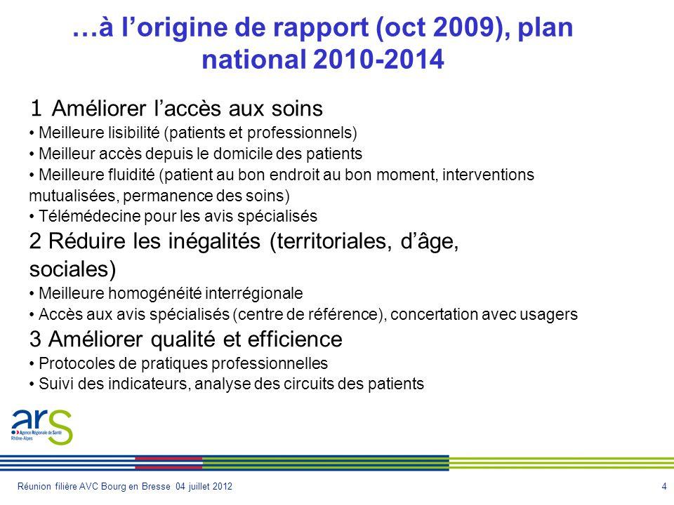 4Réunion filière AVC Bourg en Bresse 04 juillet 2012 …à lorigine de rapport (oct 2009), plan national 2010-2014 1 Améliorer laccès aux soins Meilleure