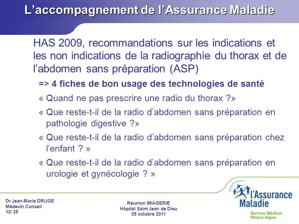 Dr Jean-Marie DRUGE Médecin Conseil 12/ 25 Réunion IMAGERIE Hôpital Saint Jean de Dieu 05 octobre 2011 Laccompagnement de lAssurance Maladie HAS 2009,