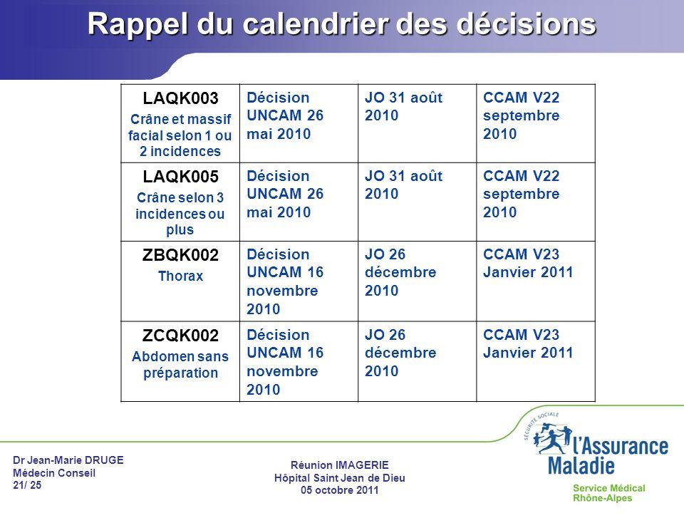 Dr Jean-Marie DRUGE Médecin Conseil 21/ 25 Réunion IMAGERIE Hôpital Saint Jean de Dieu 05 octobre 2011 Rappel du calendrier des décisions LAQK003 Crân