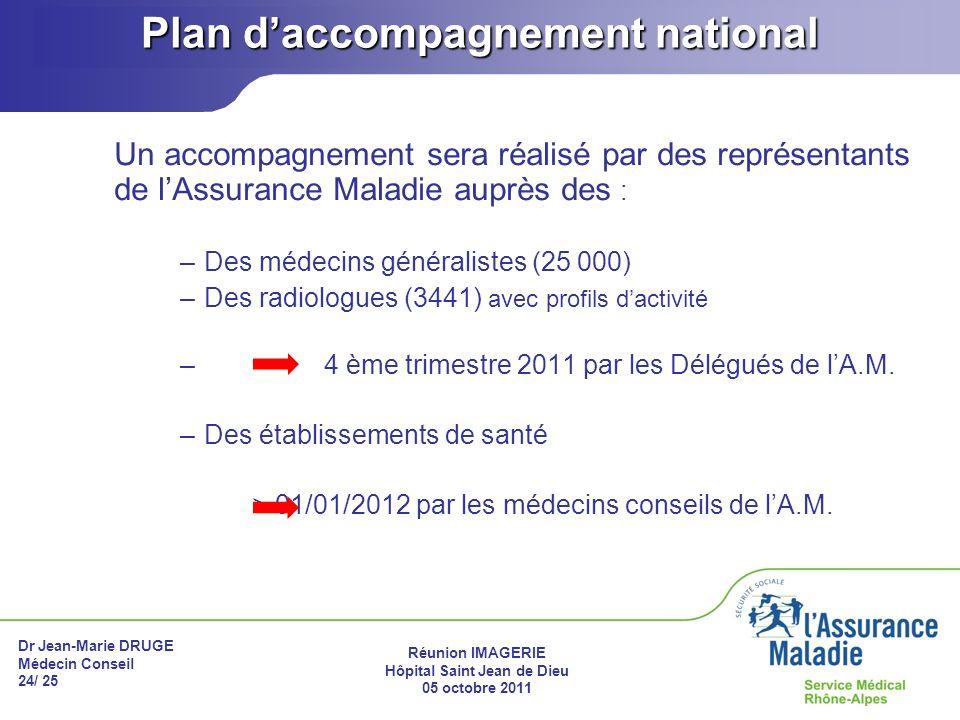 Dr Jean-Marie DRUGE Médecin Conseil 24/ 25 Réunion IMAGERIE Hôpital Saint Jean de Dieu 05 octobre 2011 Plan daccompagnement national Un accompagnement