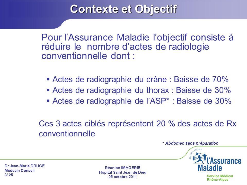 Dr Jean-Marie DRUGE Médecin Conseil 3/ 25 Réunion IMAGERIE Hôpital Saint Jean de Dieu 05 octobre 2011 Contexte et Objectif Pour lAssurance Maladie lob
