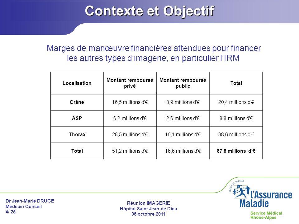 Dr Jean-Marie DRUGE Médecin Conseil 4/ 25 Réunion IMAGERIE Hôpital Saint Jean de Dieu 05 octobre 2011 Contexte et Objectif Marges de manœuvre financiè