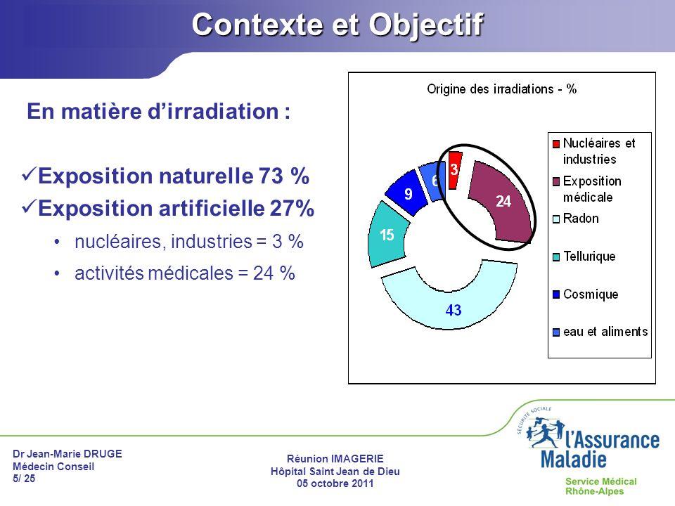 Dr Jean-Marie DRUGE Médecin Conseil 5/ 25 Réunion IMAGERIE Hôpital Saint Jean de Dieu 05 octobre 2011 Contexte et Objectif En matière dirradiation : E