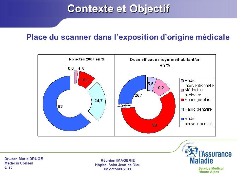 Dr Jean-Marie DRUGE Médecin Conseil 6/ 25 Réunion IMAGERIE Hôpital Saint Jean de Dieu 05 octobre 2011 Contexte et Objectif Place du scanner dans lexpo