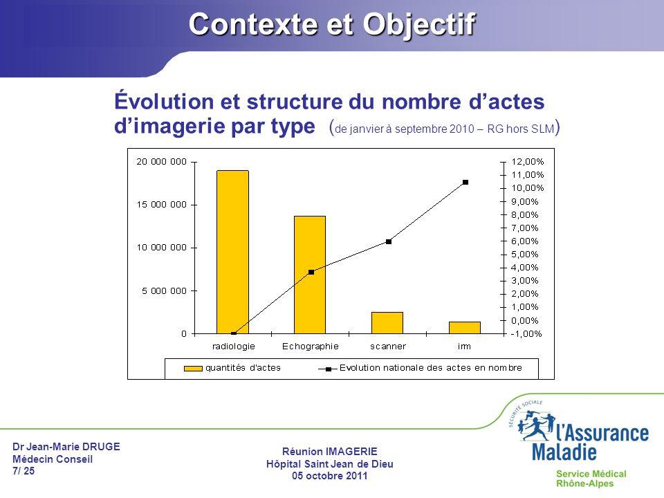 Dr Jean-Marie DRUGE Médecin Conseil 7/ 25 Réunion IMAGERIE Hôpital Saint Jean de Dieu 05 octobre 2011 Contexte et Objectif Évolution et structure du n